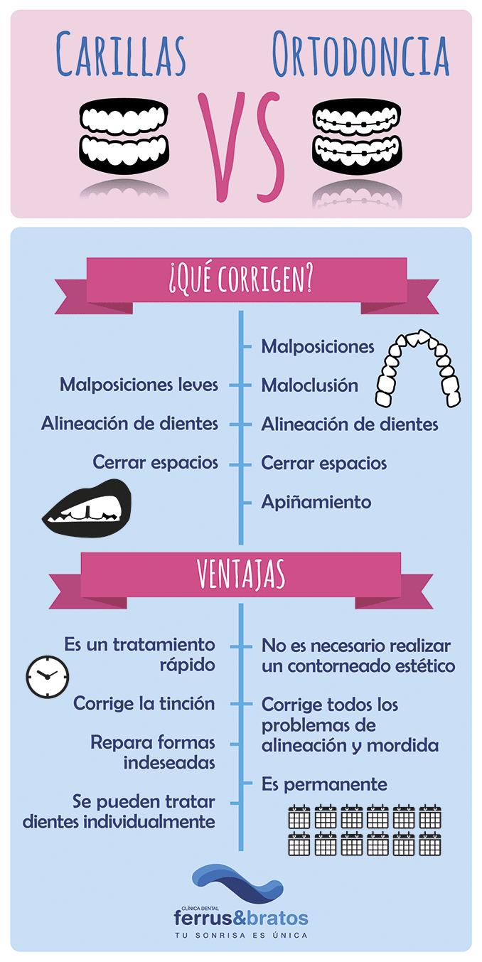 ortodoncia-carillas